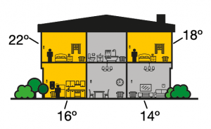 House showing temperatures